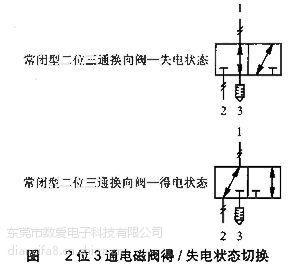 上一个 下一个>      从气路上讲,两位三通电磁阀有三个通道通气图片