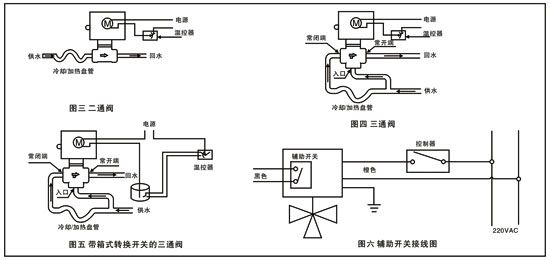 当阀装于水平管道时,安装位置与垂直平面夹角不超过85°,如图2所示.图片