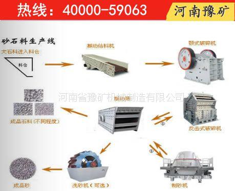 濮阳可逆反击式制砂机,制砂线设备,方大建材石料生产线厂家