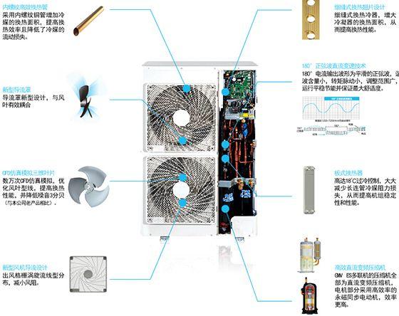 格力中央空调结构图