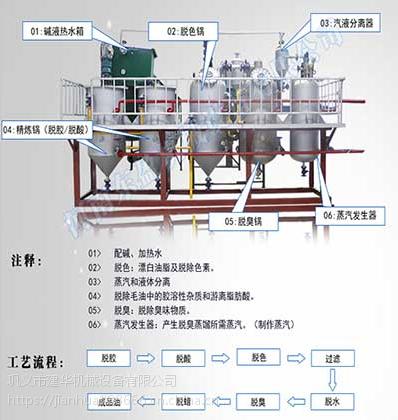 湖州750型精炼油生产线