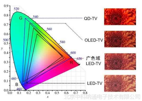 量子点膜价格