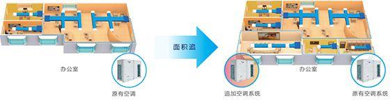 GMV ES单机版直流变频多联空调机组