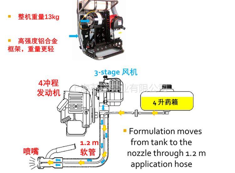 美国B&G 超低容量喷雾器 versa-fogger背负式机动超低容量喷雾器