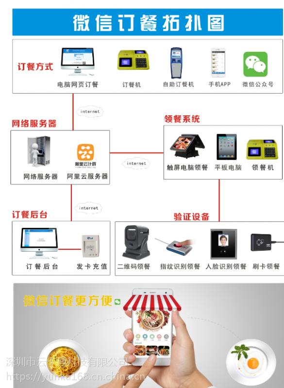 订餐系统/企业饭堂订餐机/订餐机/食堂订餐系统