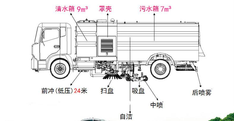 压缩垃圾车上装_福田压缩式垃圾车价格