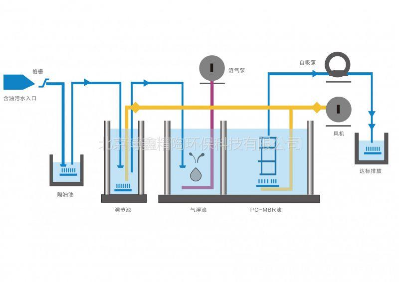 博鑫精陶我爱发明平板陶瓷膜洗涤废水过滤系统