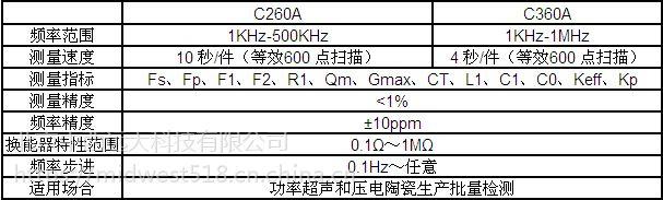 中西 换能器特性分析仪 库号:M176886 型号:ZX-YPC260A