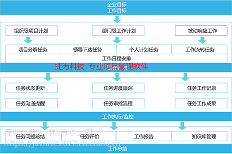 项目进度管理软件,项目计划管理软件