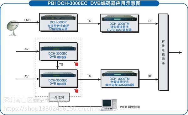 PBI-DCH-3000TM有线电视全频道捷变式QAM数字调制器 机房酒店前端