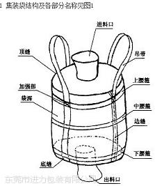 承重500公斤以上吨袋 太空袋导电袋 PE内膜袋 1米*1米吨袋太空袋集装袋 导电袋PE内膜袋