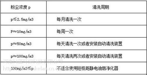 河南科蓝环保(图)_餐饮油烟净化器品牌_油烟净化器