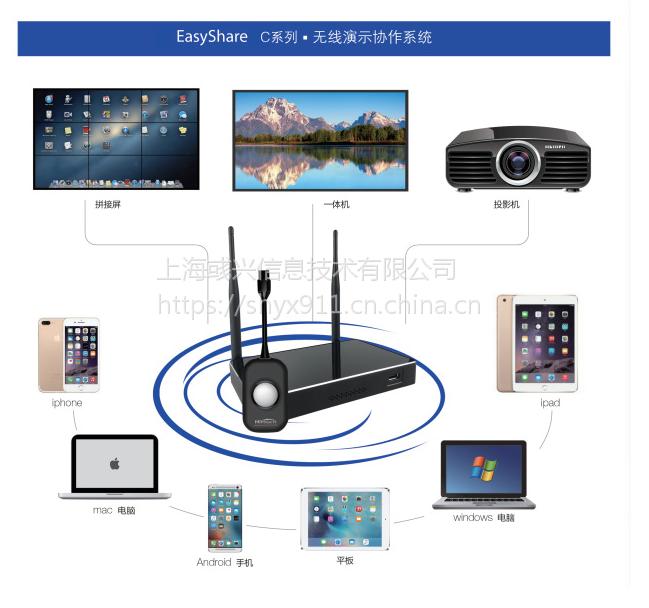 EasyShare易享USB无线传屏投屏同屏器无线传输投影系统一键投屏、双屏同显