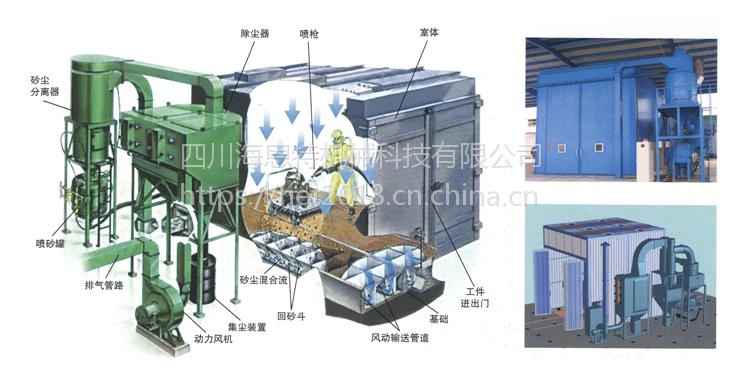 气力回收式喷砂房四川海恩特喷砂房厂家