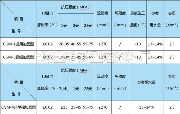 定制桥梁加固料 【宝冶】 超早强灌浆料来电咨询