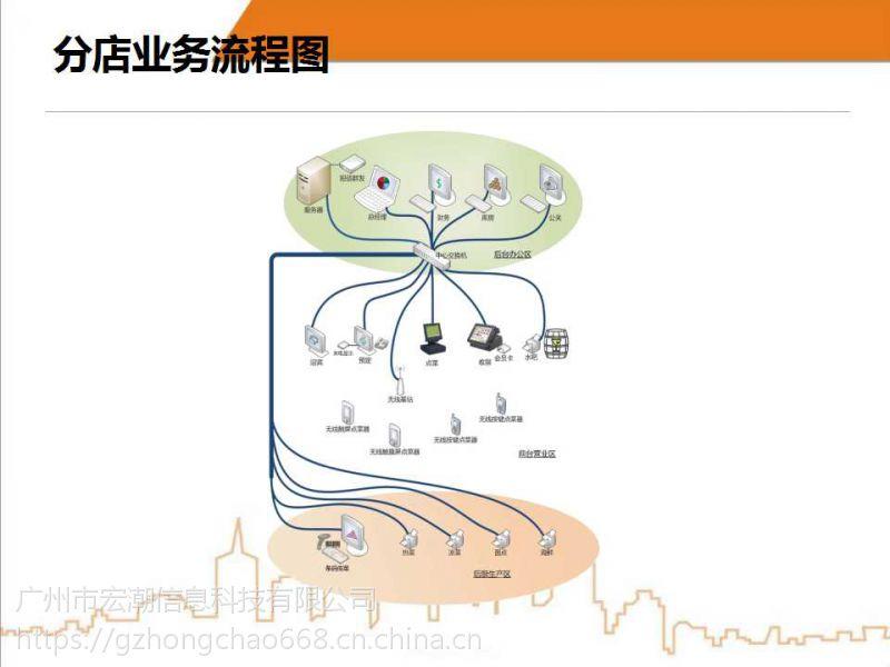 饮食通餐饮管理系统——适用于中大型餐饮企业管理软件