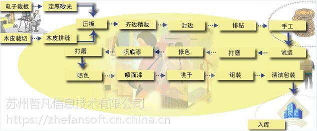 家具erp管理系统|家具生产erp软件|家具软件三蚁家具erp软件