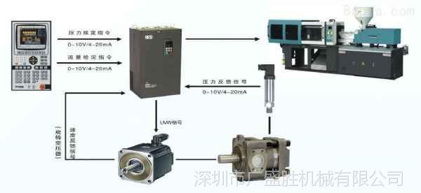 注塑机伺服节能变频系统改造