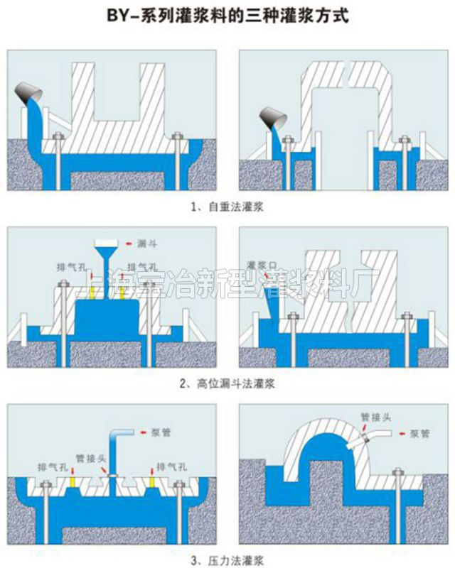 厂家灌浆料工艺 自流性好 高铁轨道灌浆料制作
