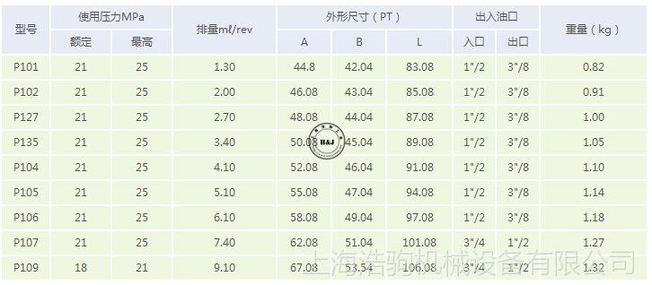 C-1 定量齿轮泵 P1.P2.P3系列P101台湾康百世KOMPASS