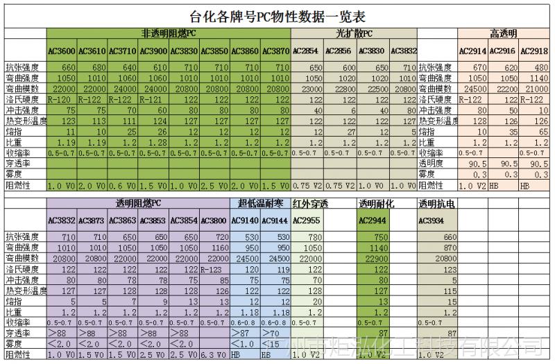 供应台湾PC-AC3863 抗紫外线 透明阻燃 高抗冲 挤出级