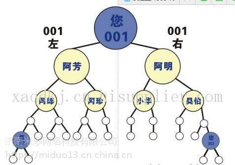 沈阳七人小组分盘直销软件开发公司