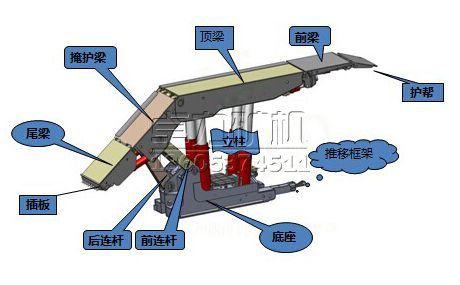 掩护式液压支架,支撑掩护式液压支架,放顶煤液压支架,电液控液压支架图片