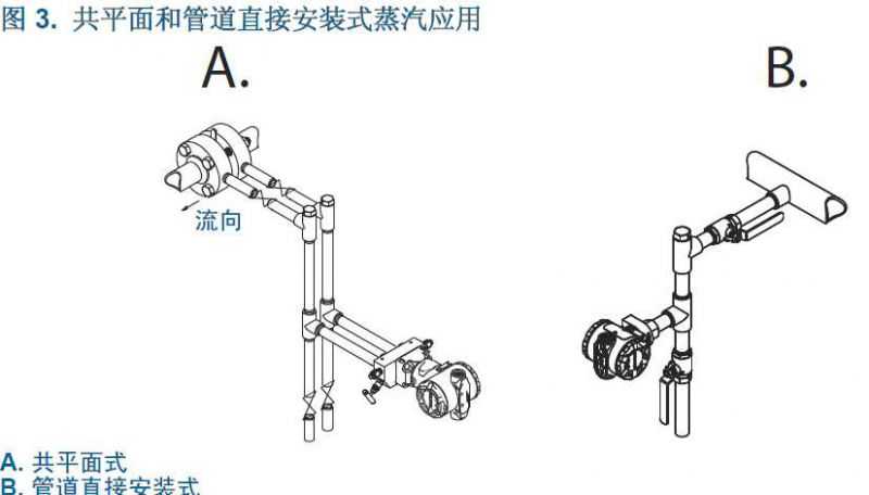 共平面和管道直接安装式蒸汽应用