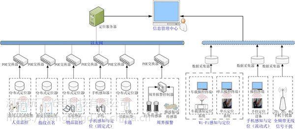 三门峡监狱人员定位系统/设备安装公司