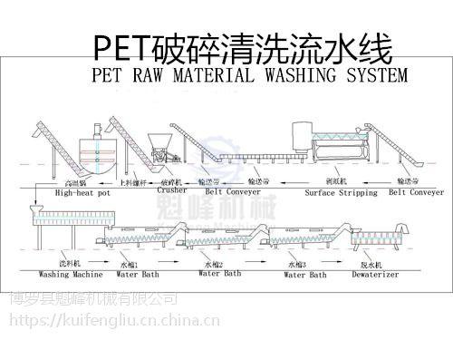 聚酯瓶片回收再生破碎清洗流水线设备 PET破碎清洗流水线 鑫魁峰机械设备 厂家直销