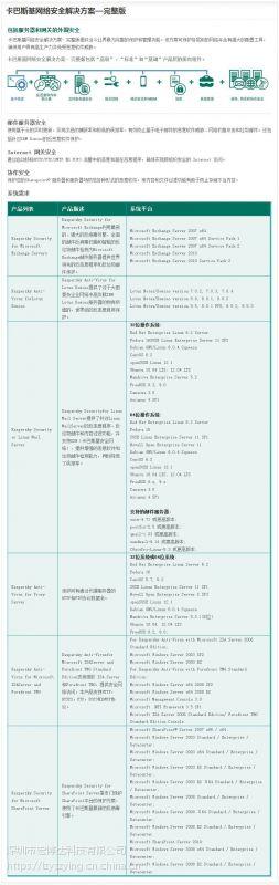 深圳金牌供应商大量供应卡巴斯基完整版防毒软件
