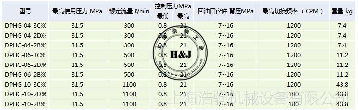 液动换向阀DPHG-04-3C台湾康百世KOMPASS