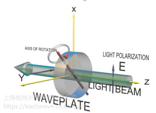 紫外-远红外相位延迟可调玻片