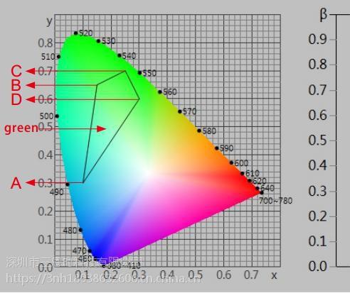 亮度因子、色品坐标、色度性能测量色彩色差计NS808