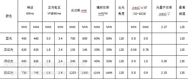 畅销LED3030红光灯珠 添光彩原厂封装LED3030灯珠 2W红光660nm 665nm贴片灯珠
