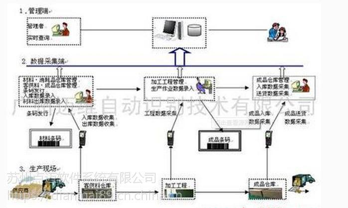 条码仓库管理系统 质量管理跟踪系统