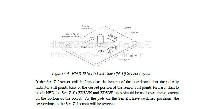 PNI地磁传感器RM3100陆地海洋测绘声呐定位