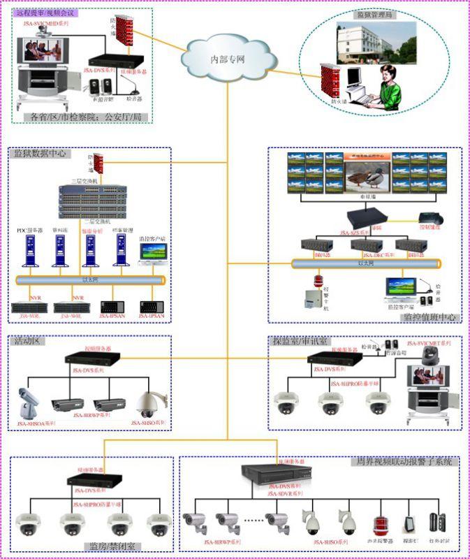 监狱网络视频监控框架安防监控方案视频监控方案在线视频图片