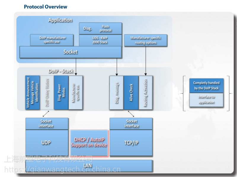 DoIP协议源码车载以太网诊断协议ISO13400协议c源码