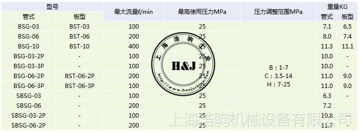 电磁溢流阀BST-06-3P台湾康百世KOMPASS