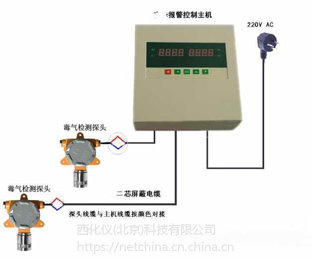 中西dyp 固定式硫化氢气体检测仪 主机加4个探头(中西器材)库号:M400348