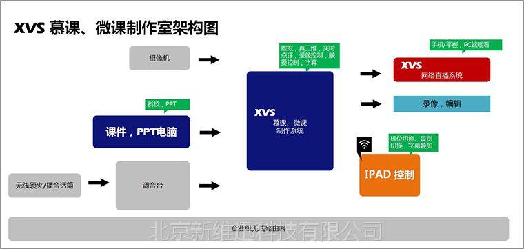 供应XVS绿板系统,电子教学绿板,录课室建设,慕课室建设