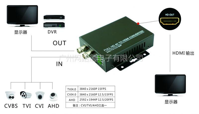 WANGLU/网路通4K高清转换器 HDMI转换器 CVI/TVI/AHD+CVBS转HDMI 高清