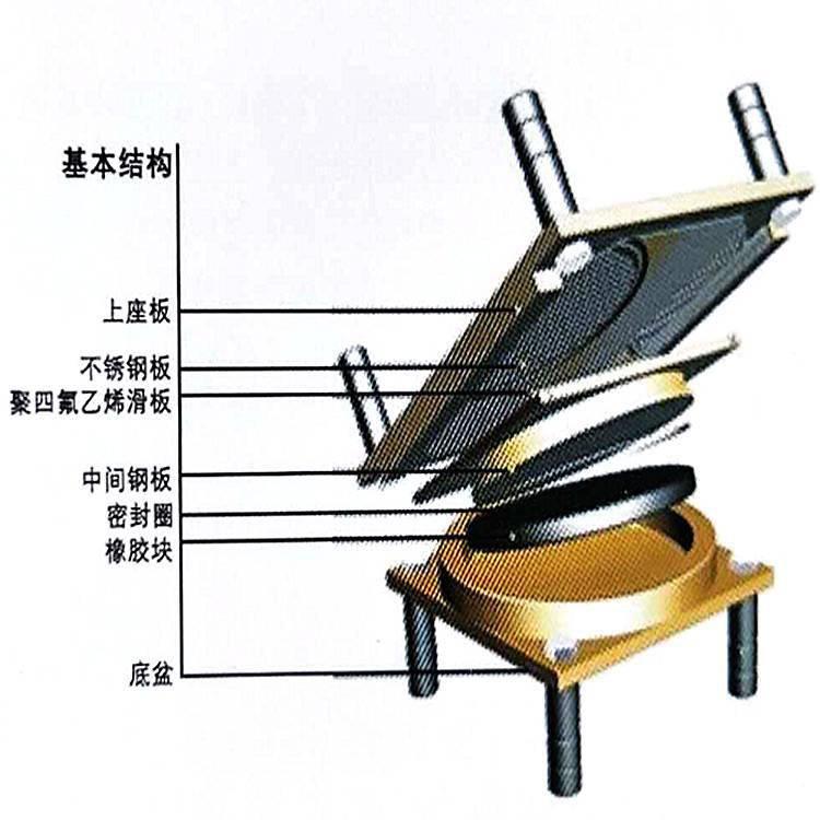 KPZ系列公路桥梁盆式橡胶支座 来安县 陆韵 更多特价
