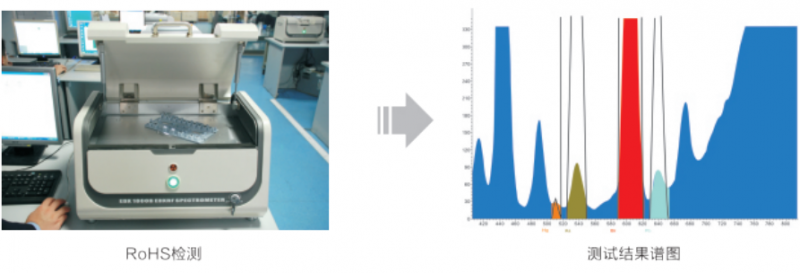ROHS指令检测分析解决方案天瑞仪器
