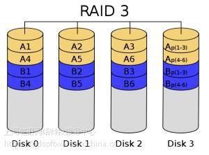 RAID Builder Plugin (Linux) 购买销售,正版软件,代理报价格