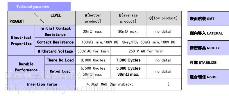 硕方 SNO1306 铰链式翻盖SIM卡座