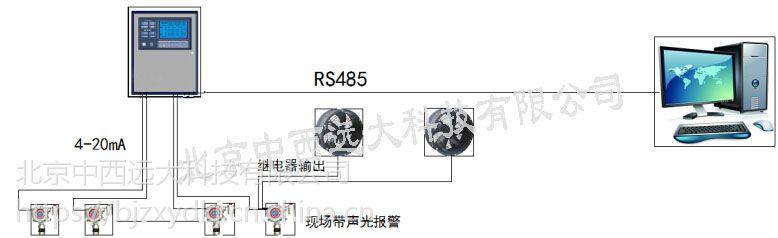 中西(LQS特价)三十二路智能总线气体报警控制器 型号:GP19-3000库号:M407213