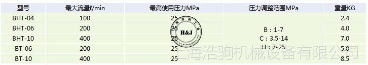 配管型先导式溢流阀BT-10台湾康百世KOMPASS