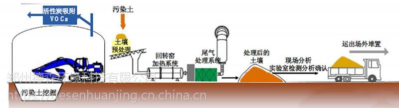 土壤热解吸 土壤修复热解吸 土壤热解吸法 土壤热解析 热解析土壤处理 有机土壤热解析 热解析技术修复